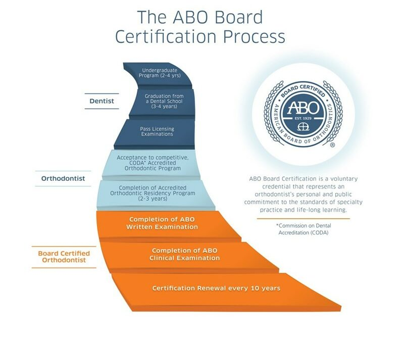 Why Choose a Board Certified Orthodontist?