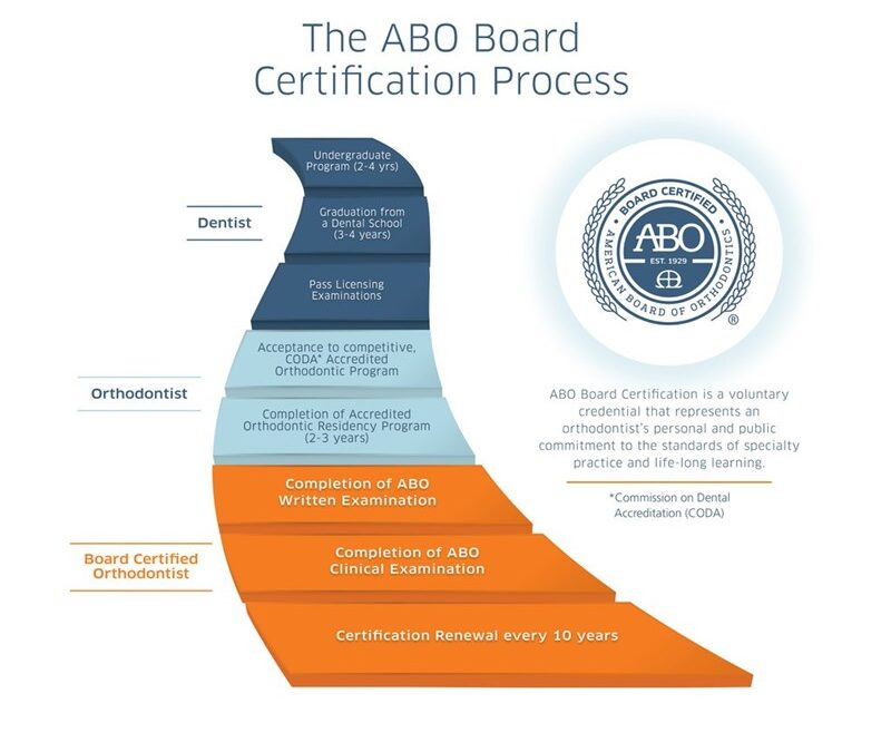 Why You Should Choose a Board Certified Orthodontist